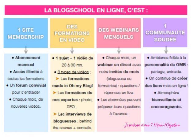Blogschool : c'est quoi ?